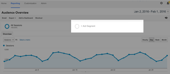 5 Google Analytics Reports You Should Start Using More