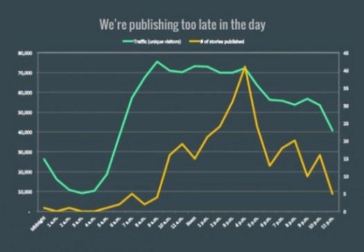 mip-publishing-time