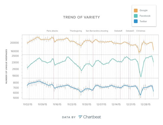 Figure 6: After the daily and weekly cycles were removed from the measurement of variety, the trends of traffic driven by the three referrers were smoothed and contrasted in this chart. (Click to view a larger image)