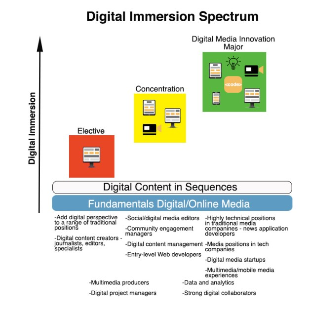 digital_immersion_spectrum