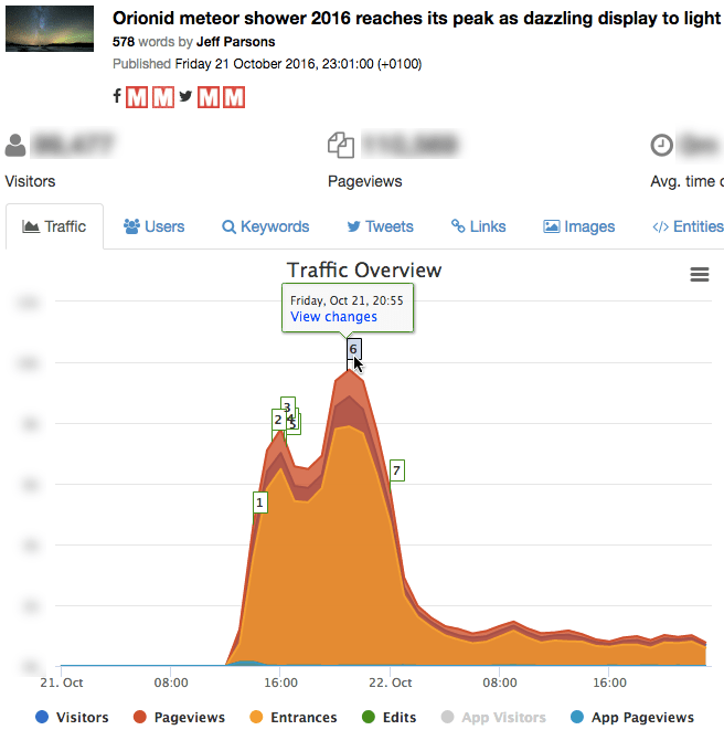 Version history in context of visitor data helps to show impact of changes