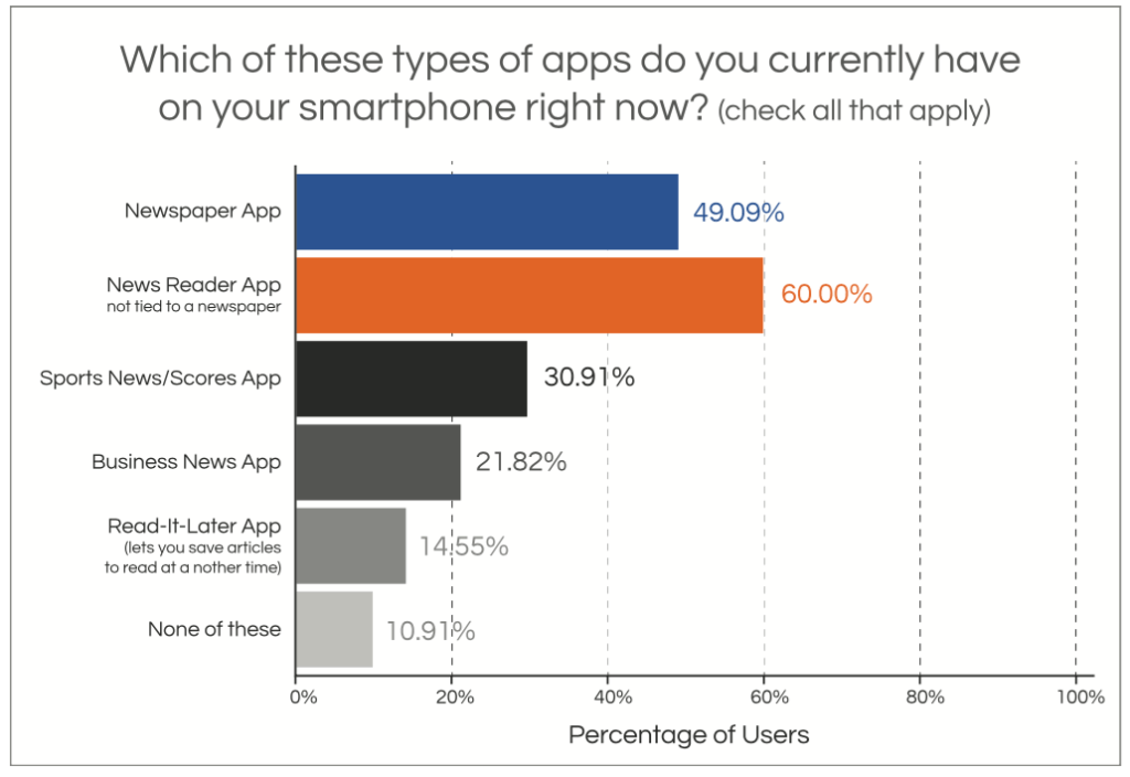 Survey: What Users Really Want From Mobile Apps