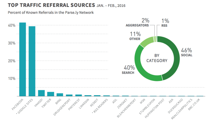 top-traffic-referral-sources
