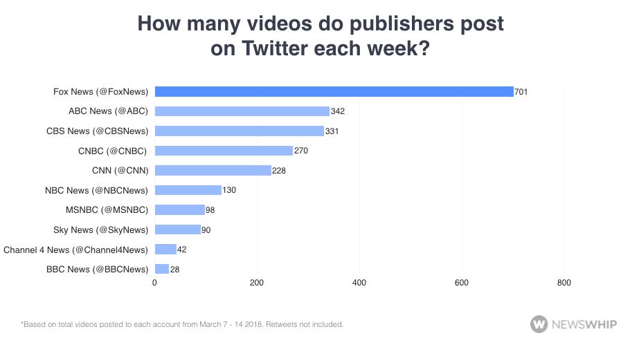 How many videos do publishers post on Twitter each week?
