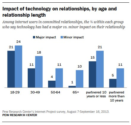 Pew 2014 Impact of tech by age and length
