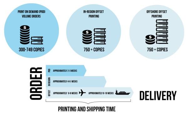 Blurb Offset Printing