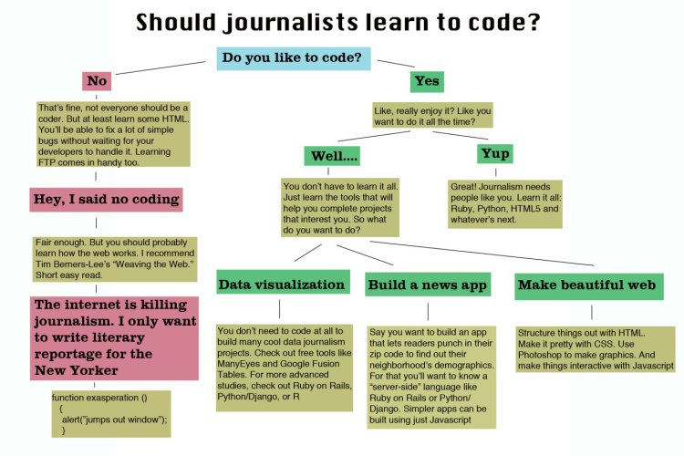 Can Data Journalism Be Taught?