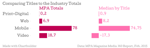Comparing-Titles-to-the-Industry-Totals-MPA-Totals-Median-by-Title_chartbuilderrs1