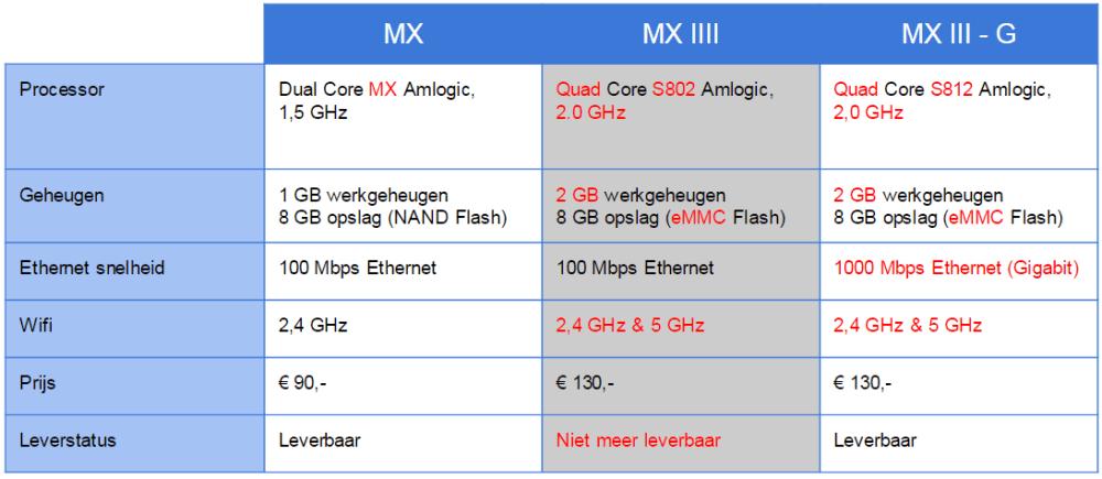 MediaStax vergelijk box modellen