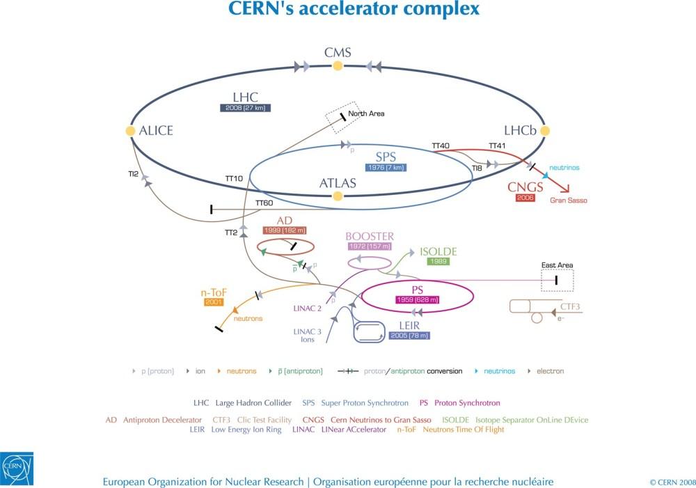 medium resolution of cern acc complex jpg