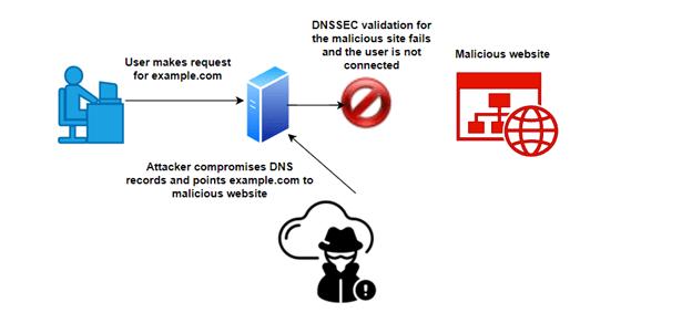 Comment DNSSEC aide-t-il ?