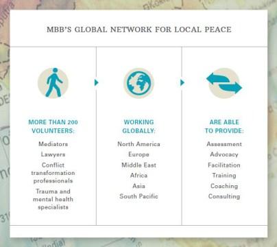 2_GlobalNetworkForPeace
