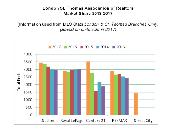 Sutton Group Envelope Real Estate Market Share London Ontario