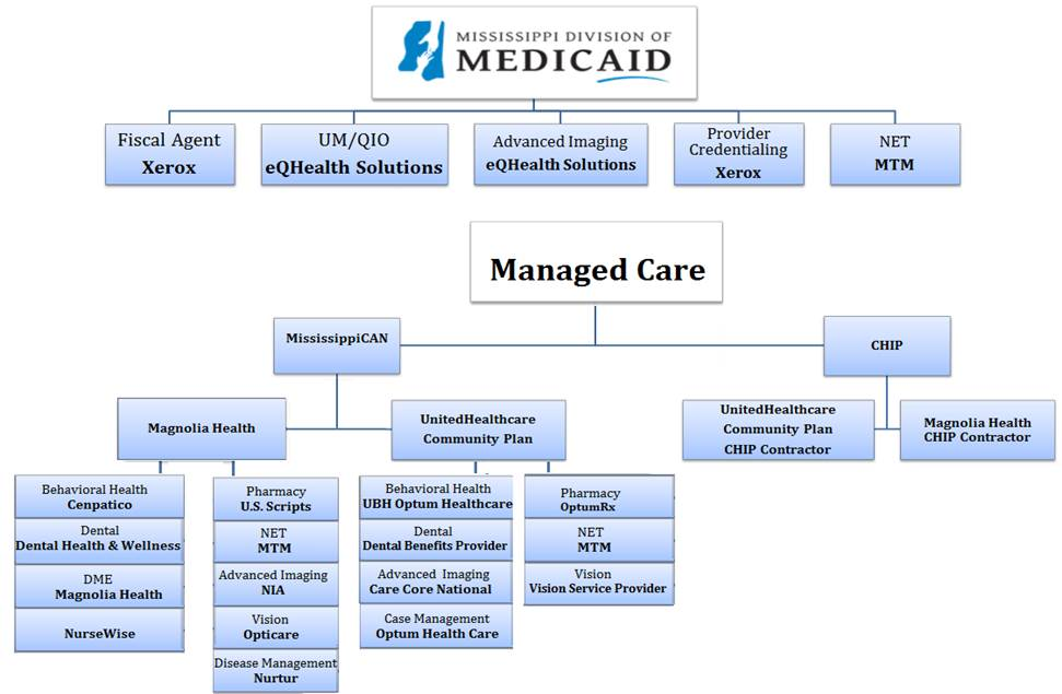 Managed Care  Mississippi Division of Medicaid