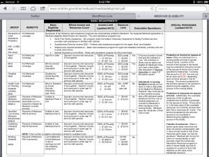 Medicaid Eligibility Chart