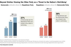 partisanship