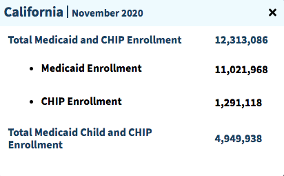 """Number of people on Medicaid in California"""