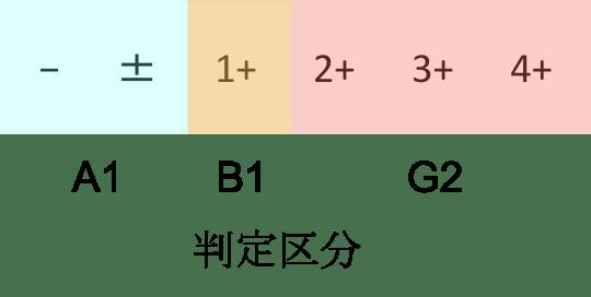urea protein2