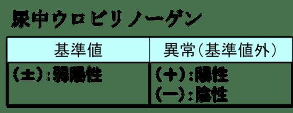 urinary urobilinogen2