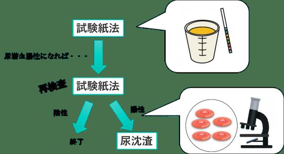 urine blood test1