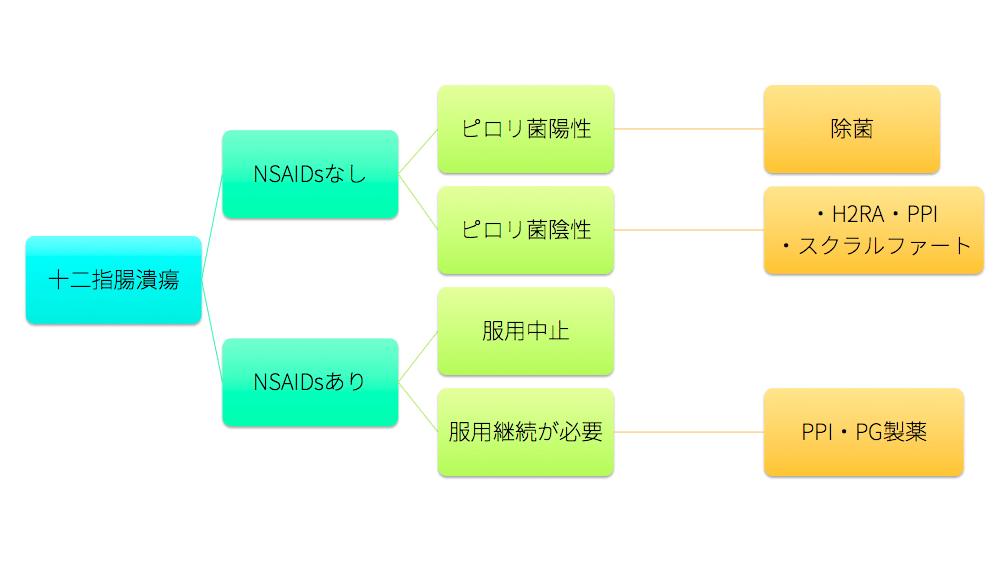 duodenal-ulcer