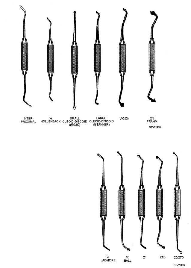 Dentists: Dentists Tools Names