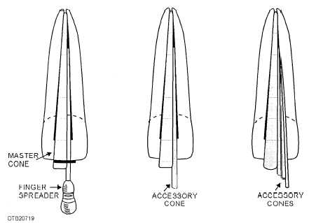 Steps in filling a root canal with master and accessory cones