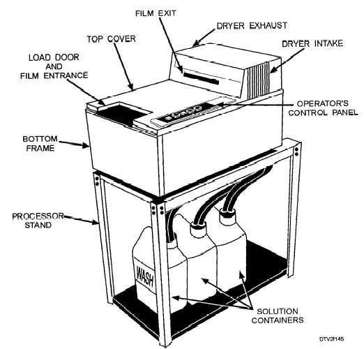 External components of a large automatic processor