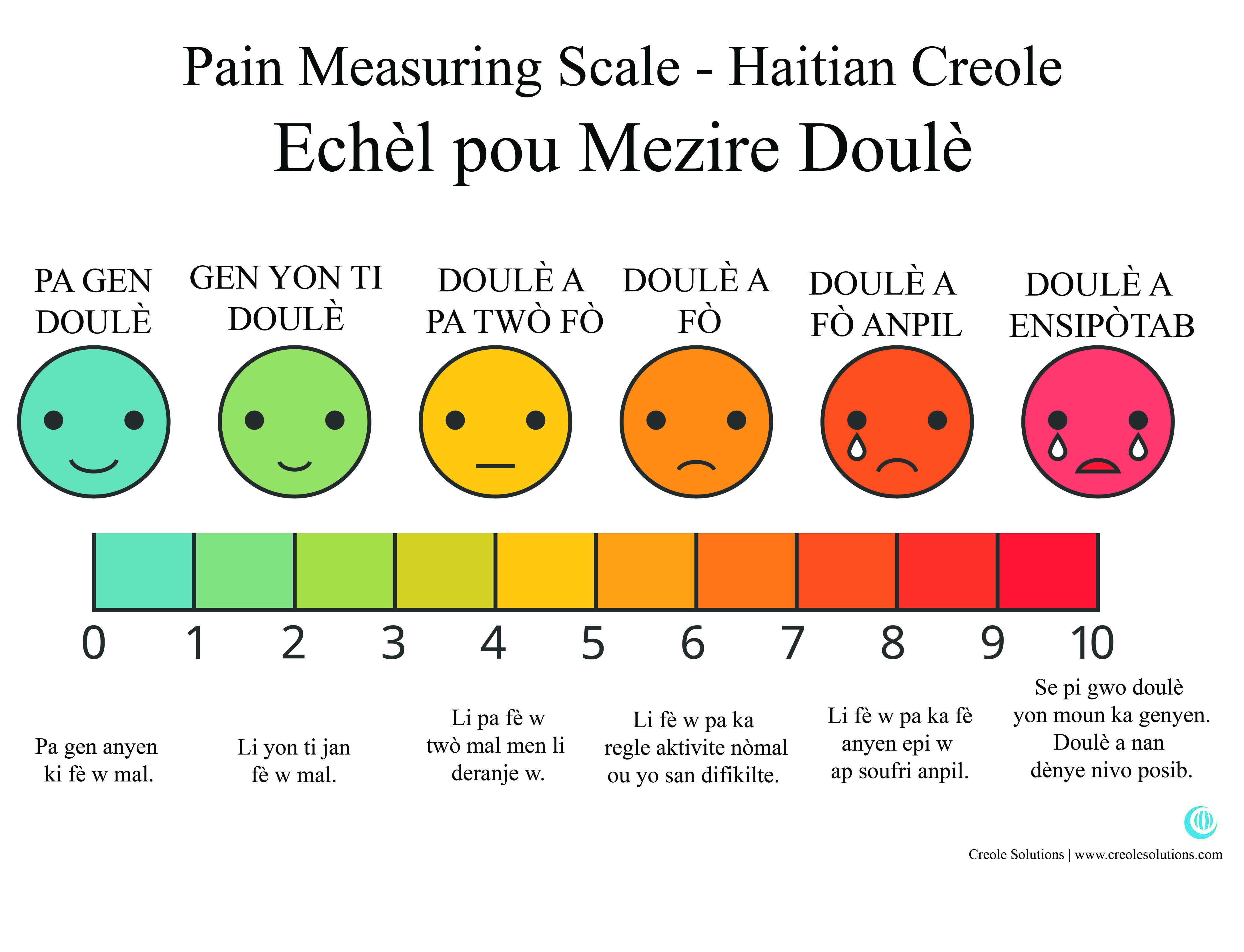 pain measuring scale in haitian creole [ 4353 x 3333 Pixel ]