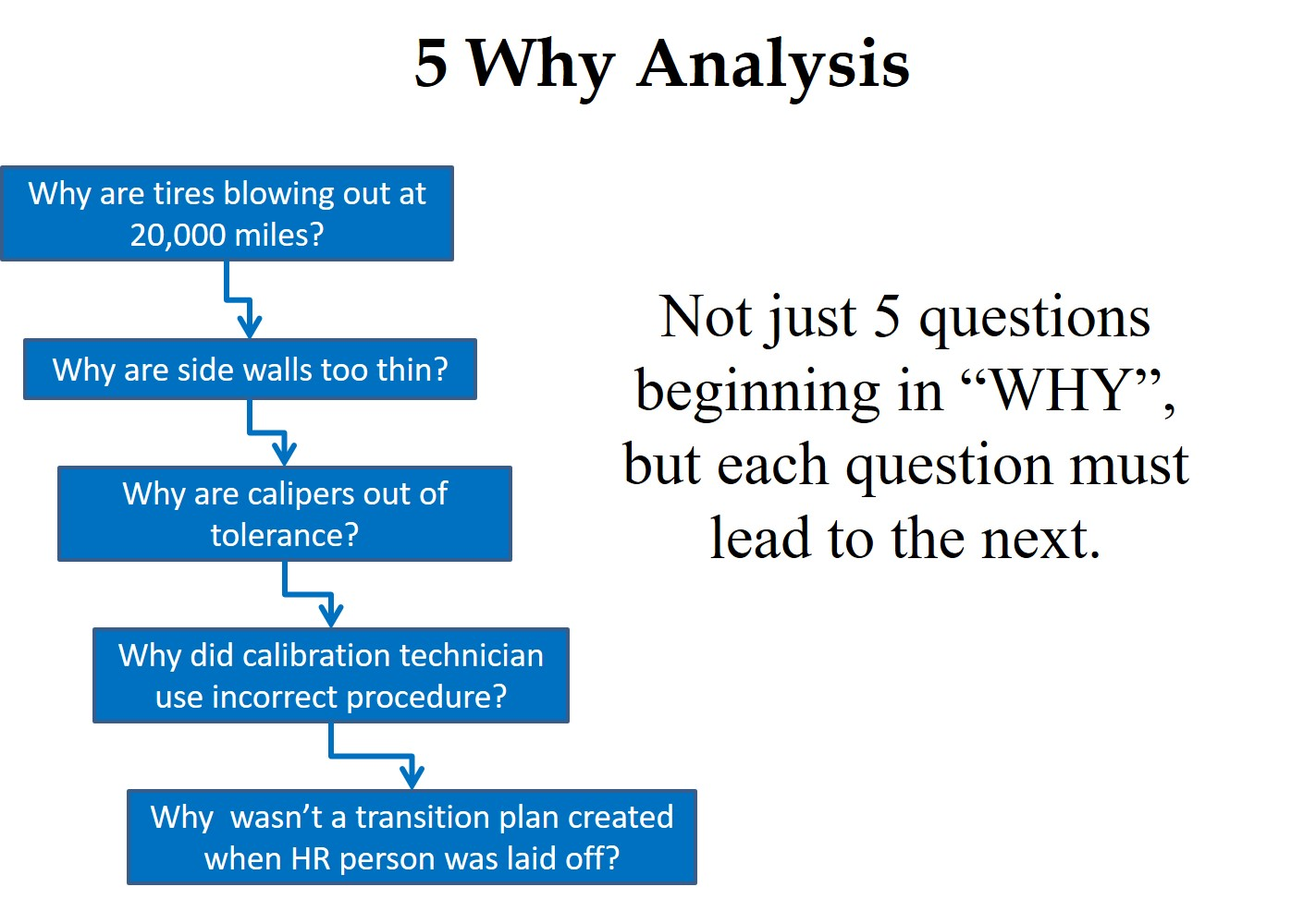 5 whys and the fishbone diagram ford fuel pump relay wiring root cause analysis learn four different investigation
