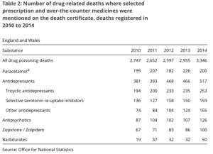 graph of prescription drugs overdoses 2014