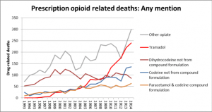 graph of pharmaceutical deaths including opiods
