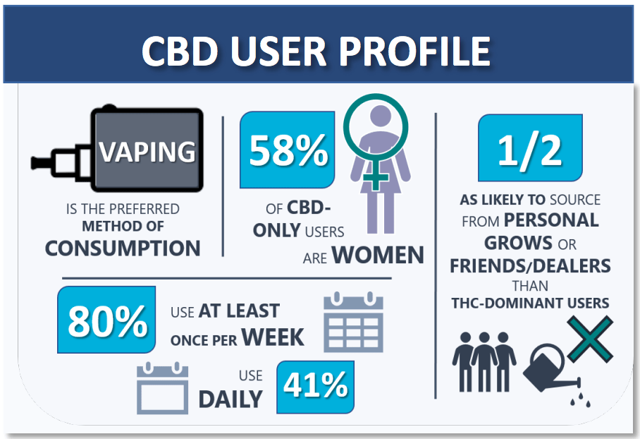 Largest Survey on CBD Finds Half of Users Stop