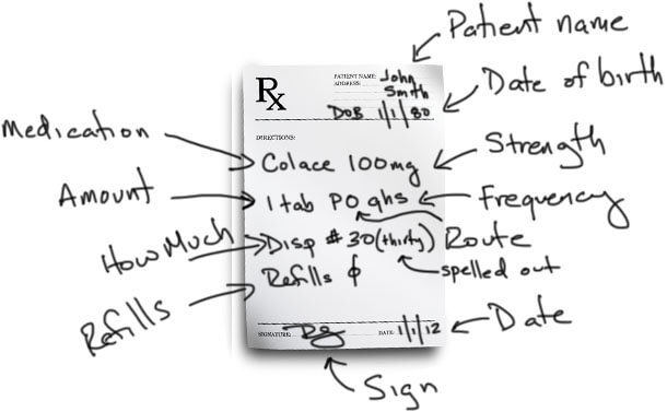 Prescription Writing 101 (with Example Prescriptions