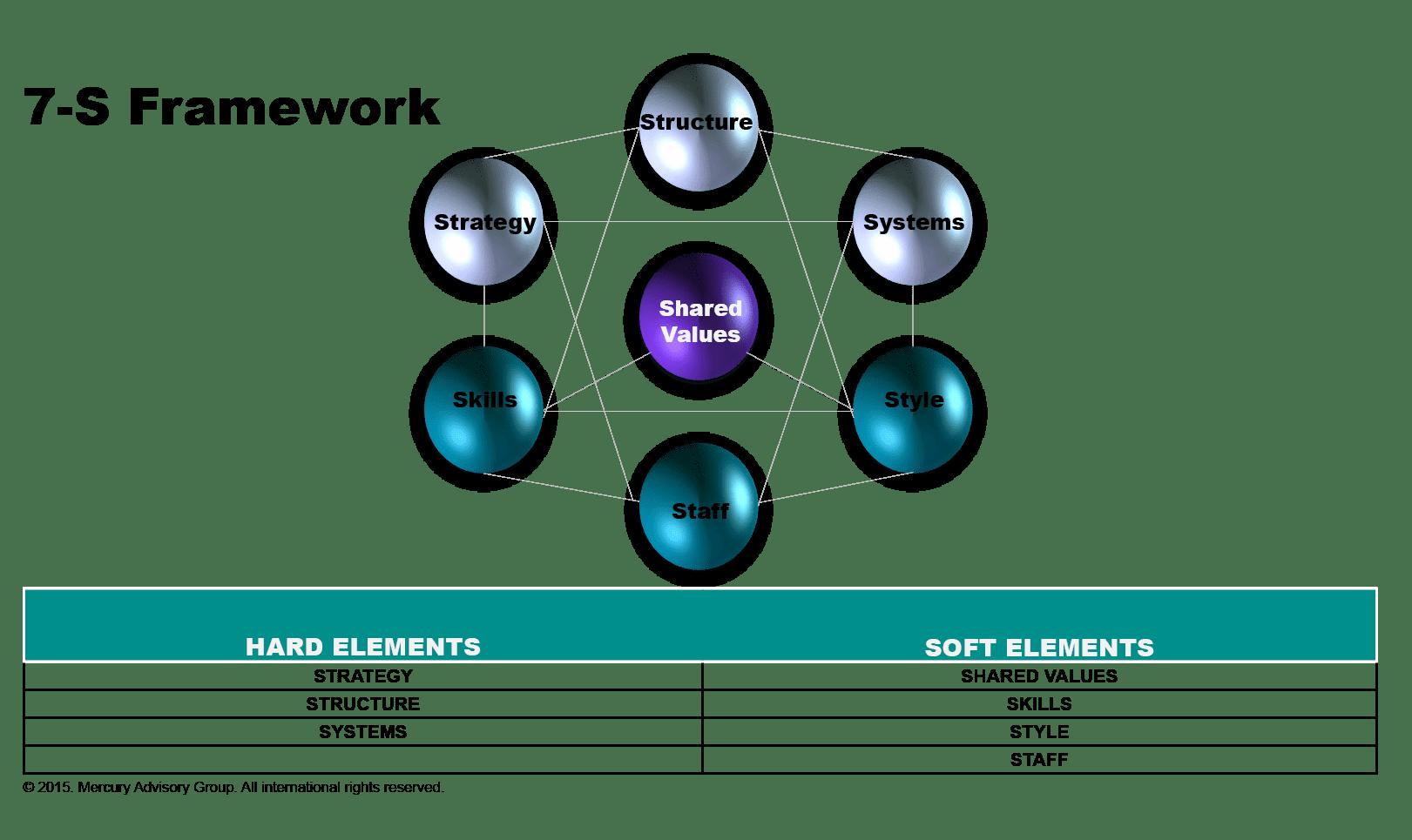 7s framework of volkswagen