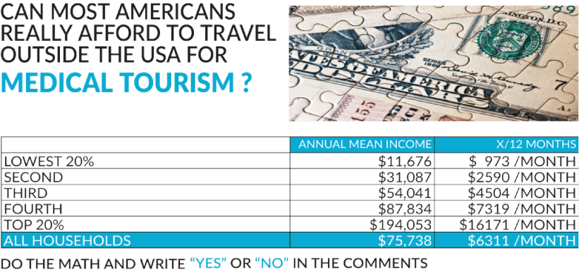can americans afford cross border medical tourism