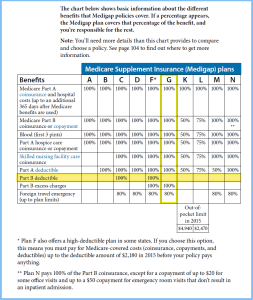 AARP Medicare Supplement Plan G  Compare Rates