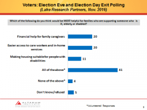 Responses to poll from Lake Research Partners on policies to help people who are ill, elderly, or disabled.
