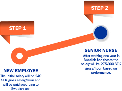 career growth temp