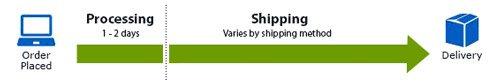 shipping_processing_pe