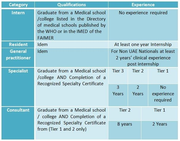 Medical Registration In The UAE Medic Footprints