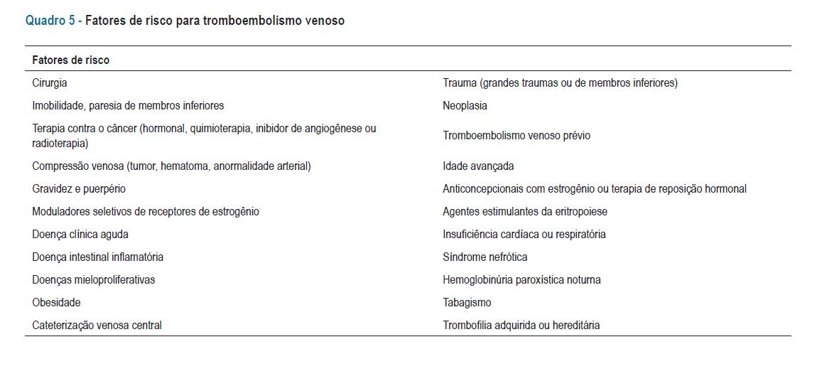 Fatores de risco para tromboembolismo venoso