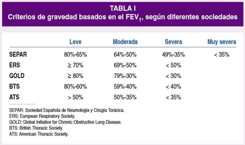 Criterios-gravedad-segun-FEV1