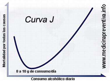 CurvaJ-alcohol-mortalidad