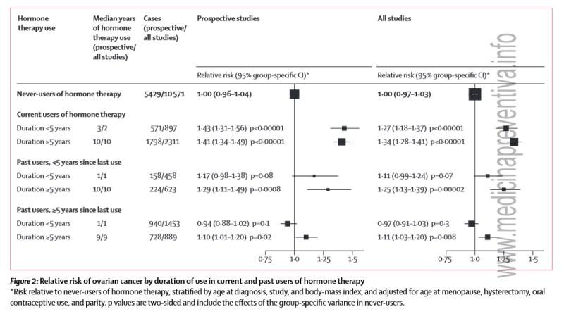 riesgo-cancer-ovario-duracion-terapia-hormonal