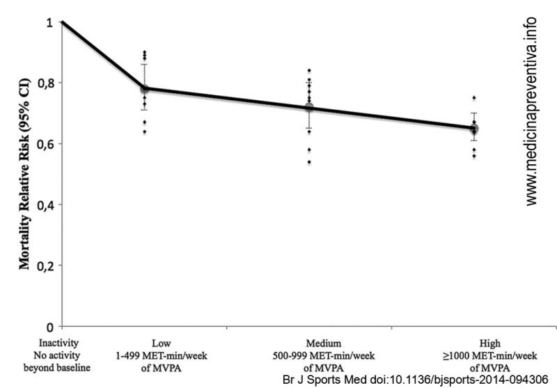 Relación entre dosis de moderada a vigorosa actividad física de intensidad y la reducción de la mortalidad.