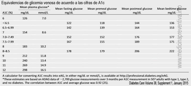 Equivalencia de A1c con glicemias venosas