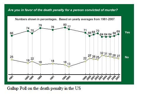gallup-poll-death-penalty.jpg