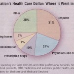 Cost of Medical Care in 2007