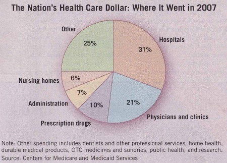 medical costs